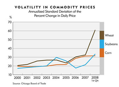 Chart: Volatility in Commodity Prices