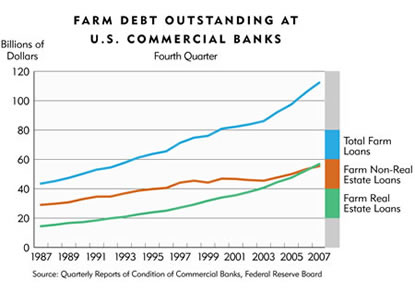 Chart: Farm Debt Outstanding At U.S. Commercial Banks