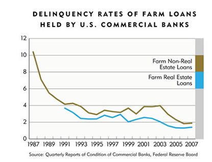Chart: Delinquency Rates of Farm Loans Held by U.S. Commercial Banks