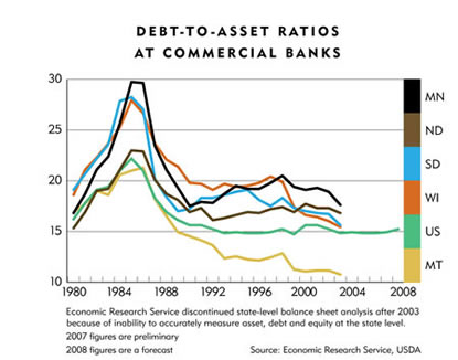 Chart: Debt-To-Asset Ratios at Commercial Banks