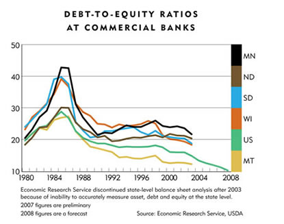 Chart: Debt-To-Equity Rations At Commercial Banks