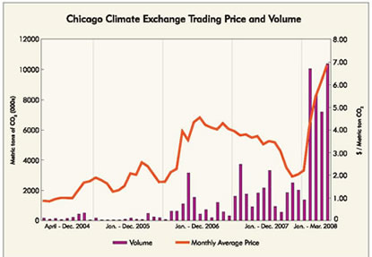 Chart: Chicago Climate Exchange Tading Price and Volume