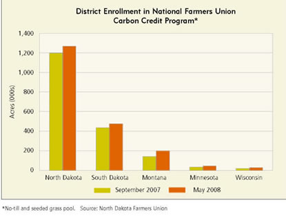 Chart: District Enrollment in National Farmers Union Carbon Credit Program
