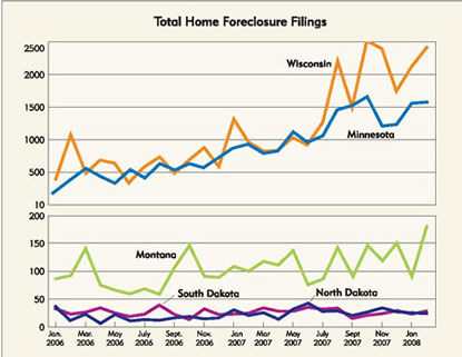 Chart: Total Home Foreclosure Filings