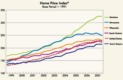 Chart: Home Price Index