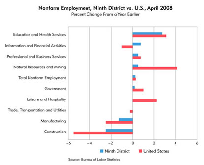 Chart: Nonfarm Employment, Ninth District vs. U.S., April 2008
