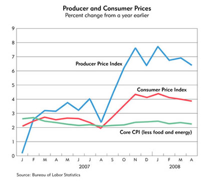 Chart: Prodcuer and Consumer Prices