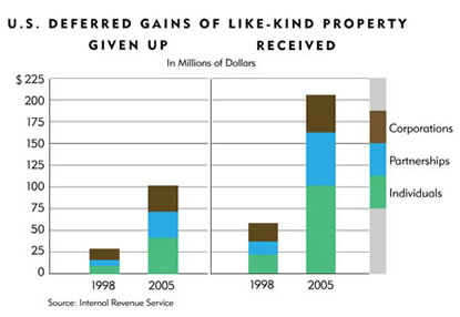Chart: U.S. Deferrred Gains of Like-Kind Property Given Up and Received