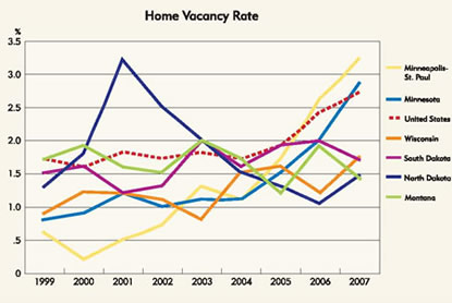 Chart: Home Vacancy Rate