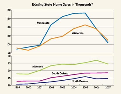 Chart: Existing Home Sales in Thousands