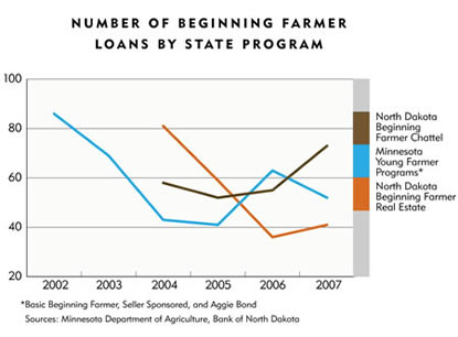 Chart: Number of Beginning Farmer Loans By State Program