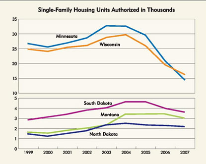 Chart: Single-Family Housing Units Authorized in Thousands