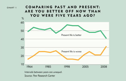 Chart: Comparing Past and Present: Are You Better Off Now Than You Were Five Years Ago?
