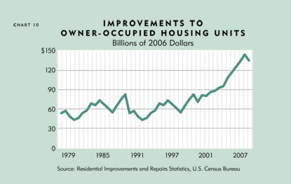 Chart: Improvements to Owner-Occupied Housing Units, Billions of 2006 Dollars
