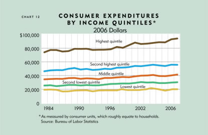 Chart: Consumer Expenditutre By Income Quintiles, 2006 Dollars