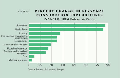 Chart: Percent Change in Personal Consumption Expenditures, 1979-2004, Dollars per Person