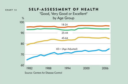 Chart: Self-Assessment of Health, by Age Group