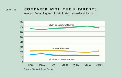 Chart: Compared With Their Parents, Percent Who Expect Thier Living Standard to Be ...