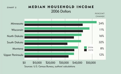 Chart: Median Household Imcome, 2006 Dollars