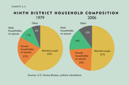 Chart: Ninth District Household Composition, 1979 and 2006