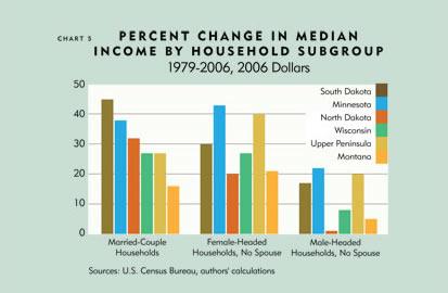 Chart: Percent Change in Median Income By Household Subgroup, 1979-2006, 2006 Dollars