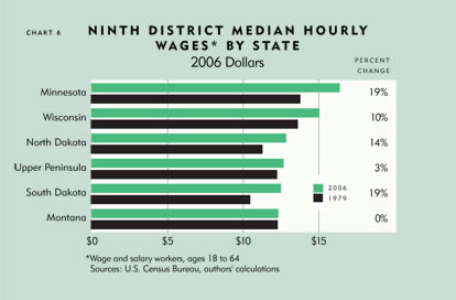 Chart: Ninth District Median Hourly Wages by State, 2006 Dollars