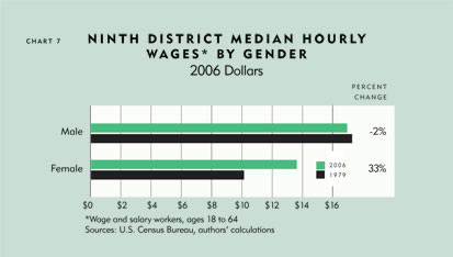 Chart: Ninth District Media Hourly Wages* By Gender, 2006 Dollars