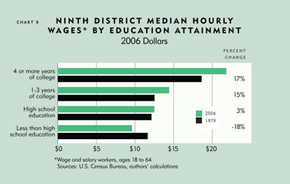 Chart: Ninth District Median Hourly Wages* By Education Attainment, 2006 Dollars