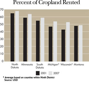 Chart: Percent of Cropland Rented