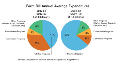 Charts: Farm Bill AnnuaL Average Expenditures, 2002 and 2008