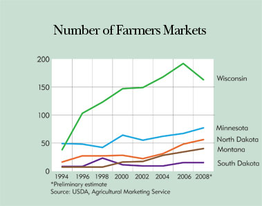 Chart: Number of Farmers Markets