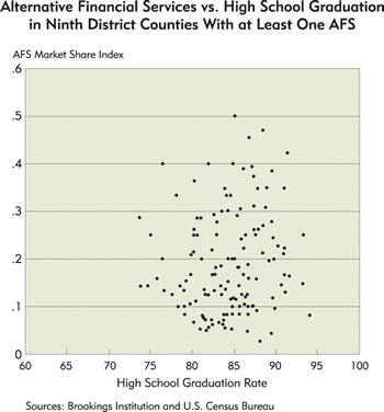 Chart: Alternative Financial Services vs. High School Graduation in Ninth District Counties With at Least One AFS