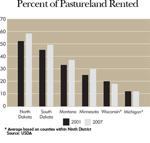 Chart: Percent of Pastureland Rented