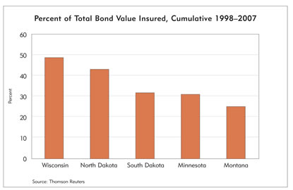 Chart: Percent of Total Bond Value Insured, Cumulative, 1998-2007