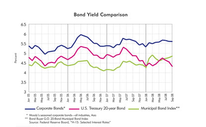 chart: Bond Yield Comparison, January 2005 to September 2008