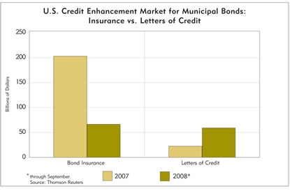 Chart: U.S. Credit Enhancement Market for Municipal Bonds: Insurance vs. Letters of Credit, 2007-2008