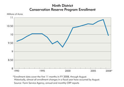 Chart: Ninth District Conservation Reserve Program Enrollment, 1990-2008