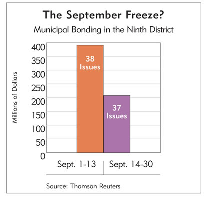 Chart: The September Freeze? Municipal Bonding in the Ninth District