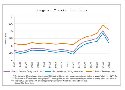 Chart: Long-Term Municipal Bond Rates, July 2008-October 2008