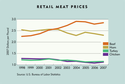 Chart: Retail Meat Prices, 1998-2007