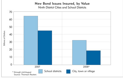 Chart: New Bond Issues Insured, by Value, 2007-2008