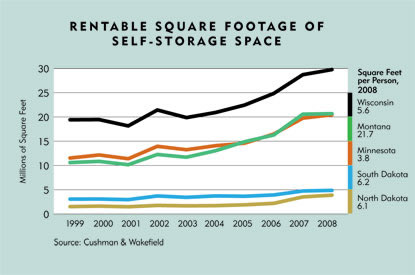 Chart: Rentable Square Footage fo Self-Storage Space