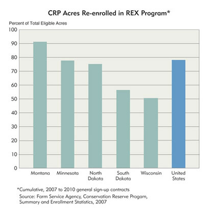 Chart: CRP Acres Re-enrolled in REX Program