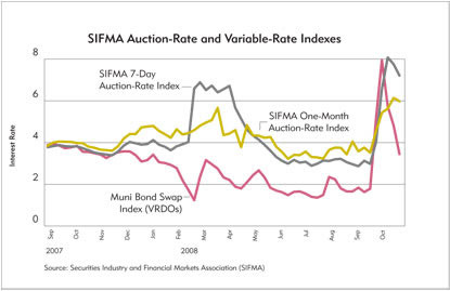 Chart: SIFMA Auction-Rate and Variable-Rate Indexes