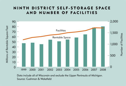 Chart: Ninth District Self-Storage Space and Number of Facilities
