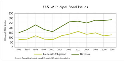 Chart: U.S. Municipal Bond Issues, 1996-2007