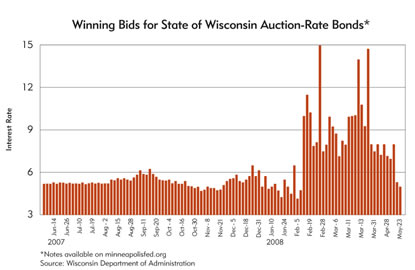 Chart: Winning Bids for State of Wisconsin Auction-Rate Bonds, june 2007-May 2008