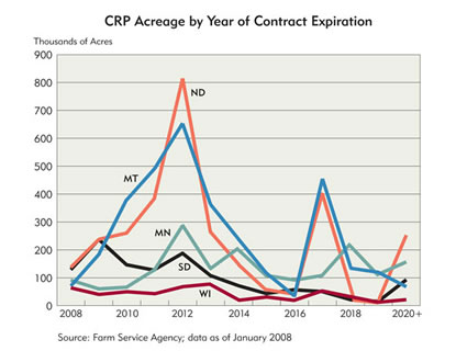 Chart: CRP Acreage by Year of Contract Expiration