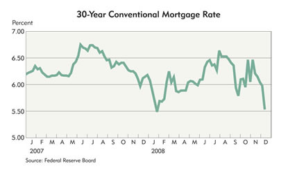 Chart: 30-Year Conventional Mortgage Rate, 2007-2008