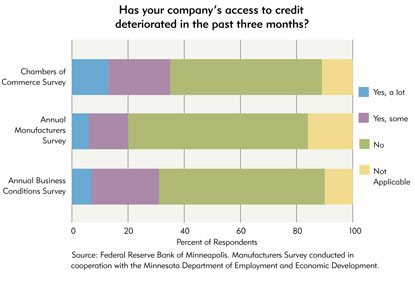 Chart: Has your compnay's access to credit deteriorated in the past three months?